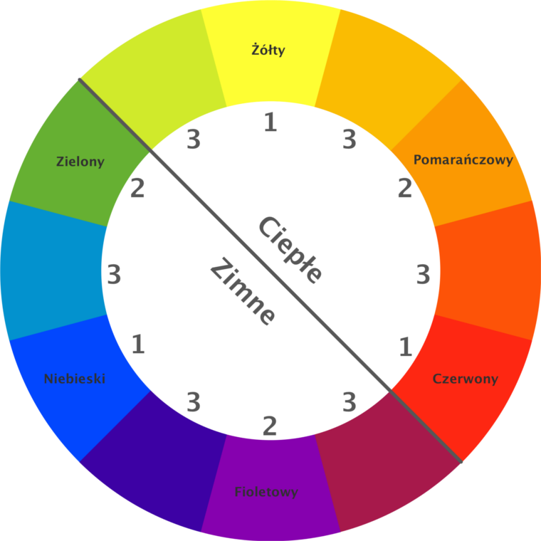 kreatywny-blog_color_wheel760
