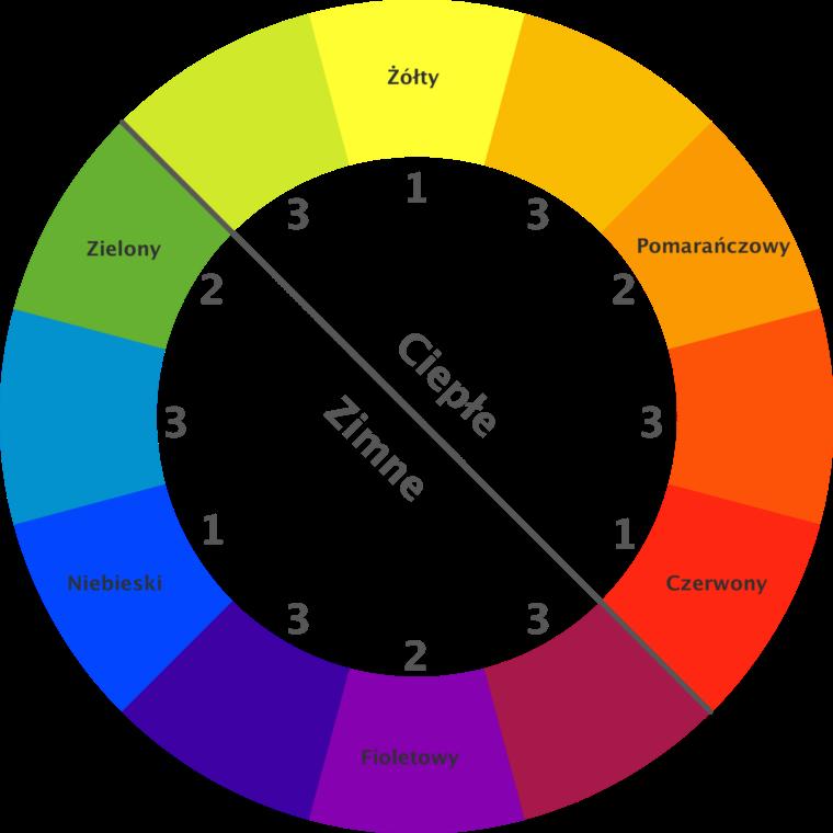 kreatywny-blog_color_wheel760
